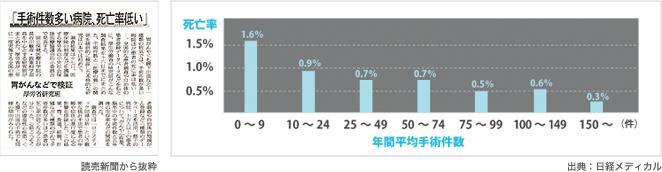 一般病院における年間手術件数と死亡率の割合